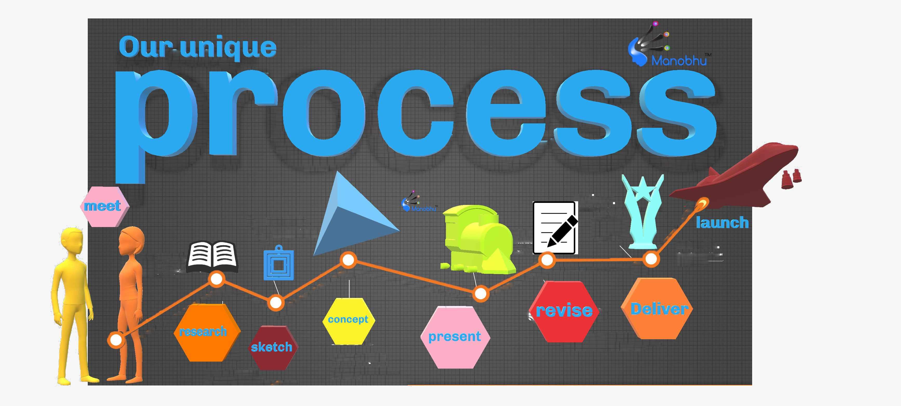 Our Unique Process